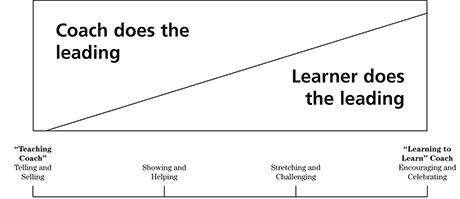 Coaching Continuum