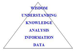 CRM Pyramid