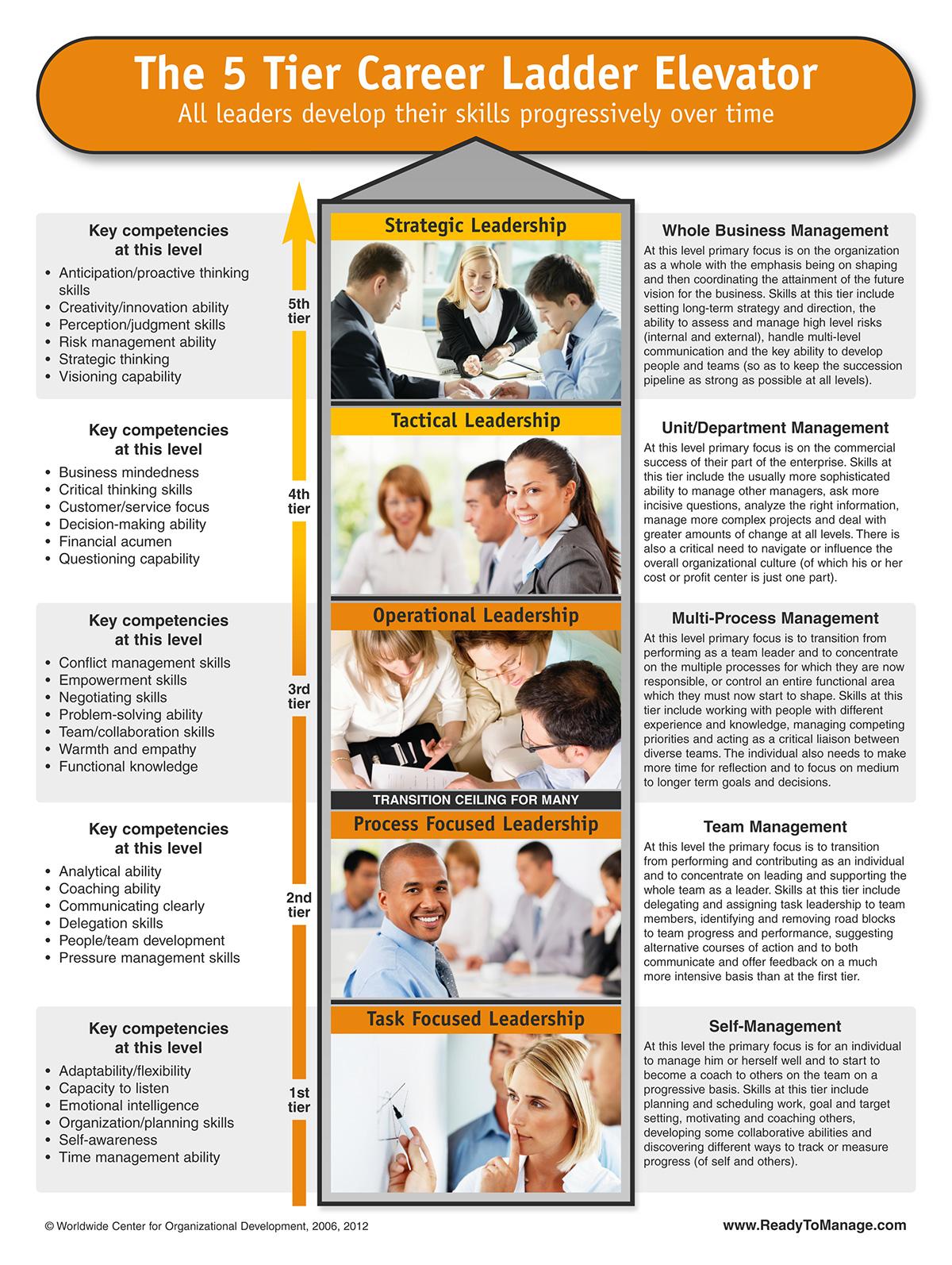 5 Tier Career Ladder Elevator: Leadership Pipeline Model