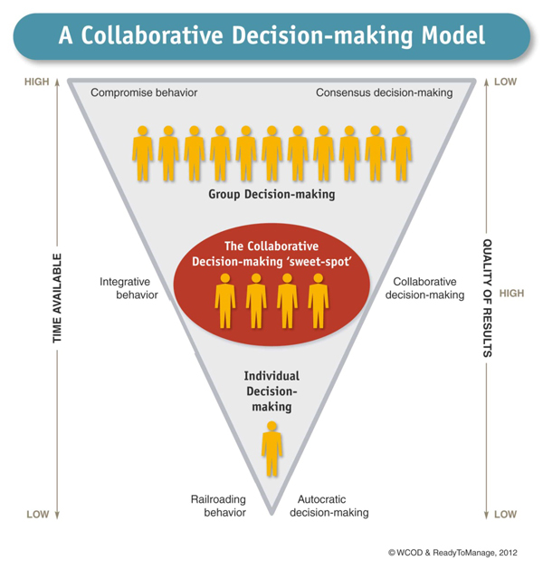 Collaborative Decision-Making Model