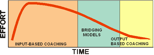 Coaching Time and Effort Diagram