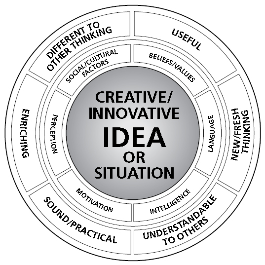 creativity and innovation essays The companies that have done the best over the long haul are those who are the  most creative and innovative these organizations don't copy.