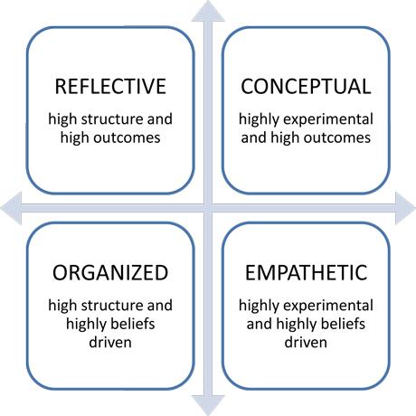 Emotional Intelligence Styles Grid