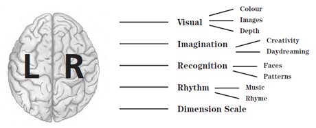 Right-Brain based Learning