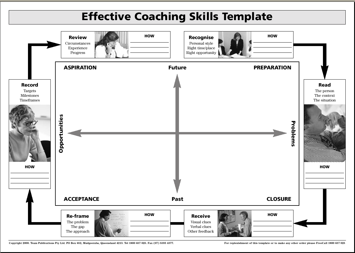 Coaching process models readytomanage for Grow coaching template
