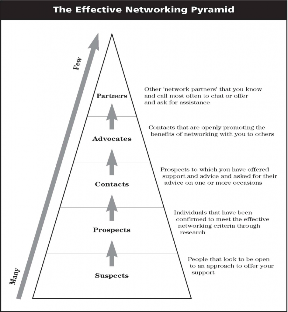 The Effective Networking Pyramid