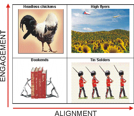 Employee Engagement and Alignment