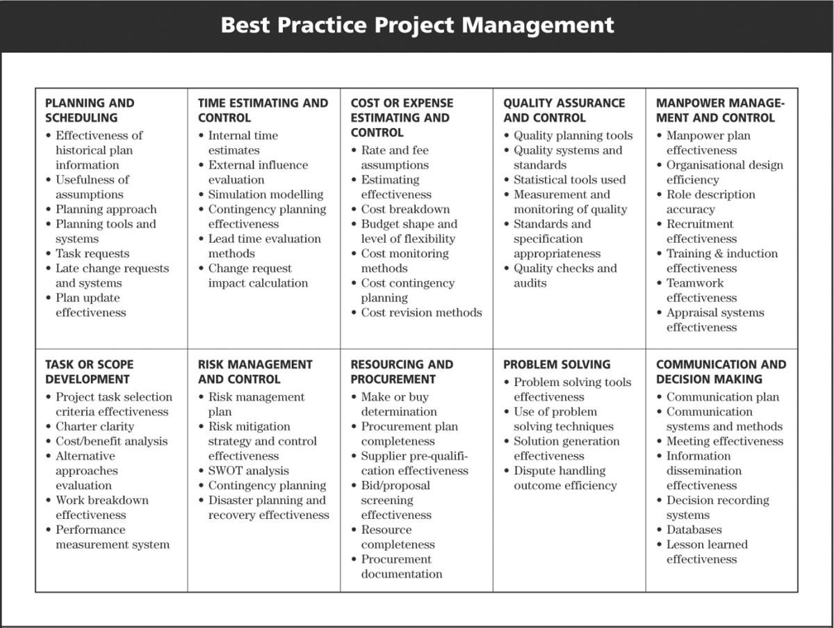different leadership styles and project management Management/leadership styles and their effects on organizational performance  hello readers and welcome to our project management series.
