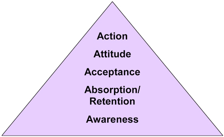 Communication Effects Hierarchy Pyramid
