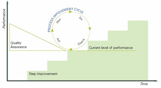 Continual Improvement Diagram