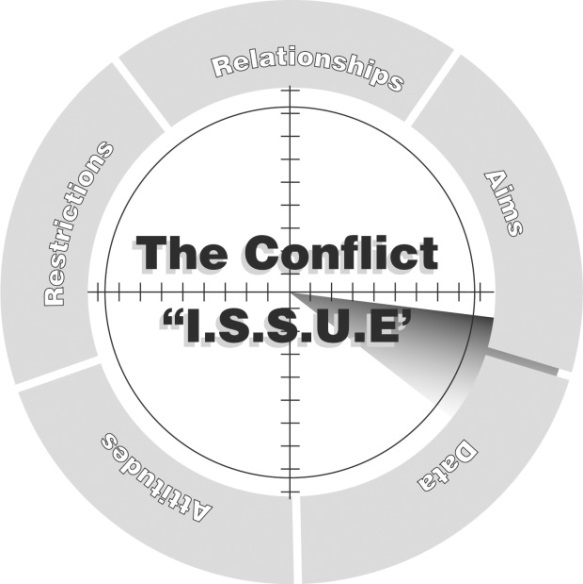 Workplace Conflict – Putting It In Context