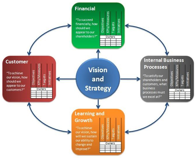 The Balanced Scorecard model