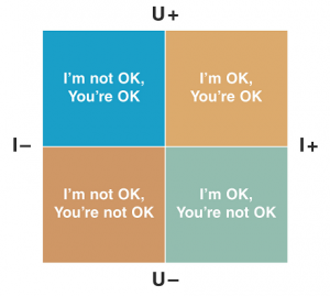 "Berne's Life Positions ""Ok Corral"" Grid Diagram"