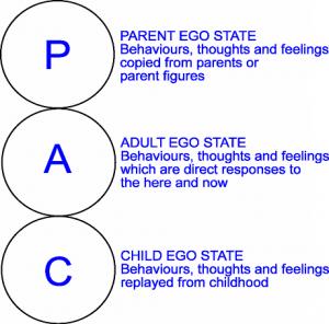 Berne's PAC States Diagram
