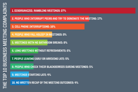 The Top 10 Business Meeting Complaints