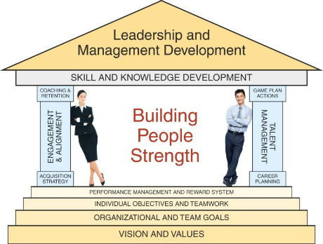 Building People Strength across an Organization