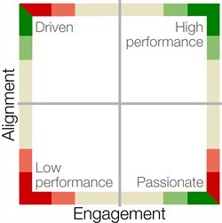 Employee Alignment and Engagement Chart