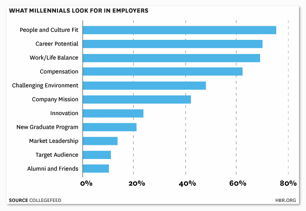 What Millennials Look for in Employers Chart