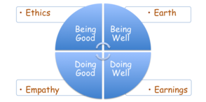 """being good"" and ""being well"" and ""doing good"" and ""doing well"""