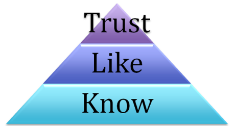 Why it Matters to Know, Like, Trust and then Refer