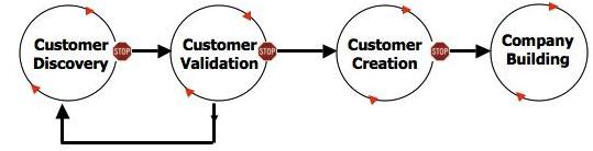 Blank's Customer Development Model