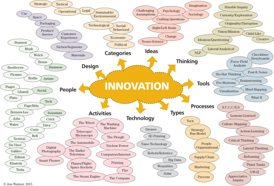 "Creating More ""Innovative Thinking"""