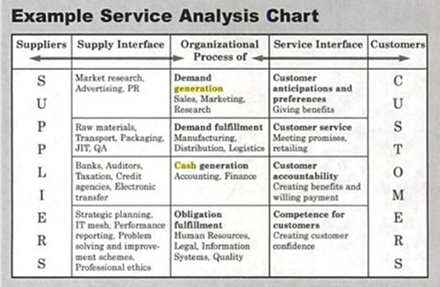 Example Service Analysis Chart