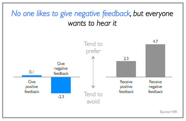 No one likes to give negative feedback